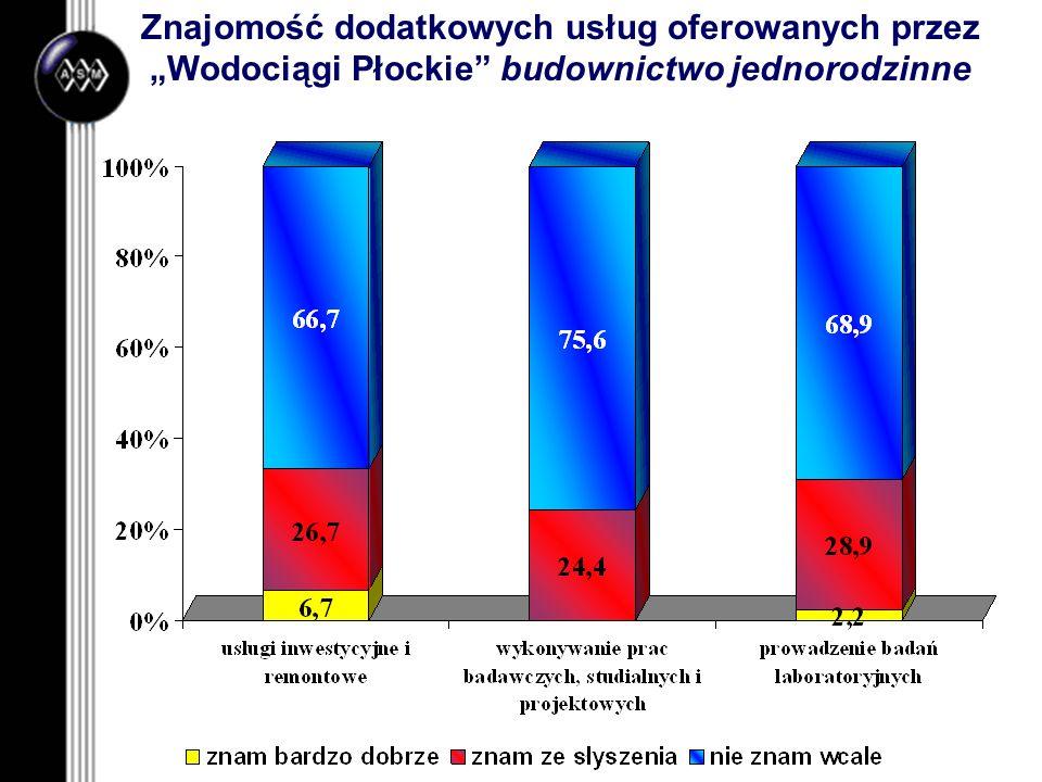 Znajomość dodatkowych usług oferowanych przez Wodociągi Płockie budownictwo jednorodzinne