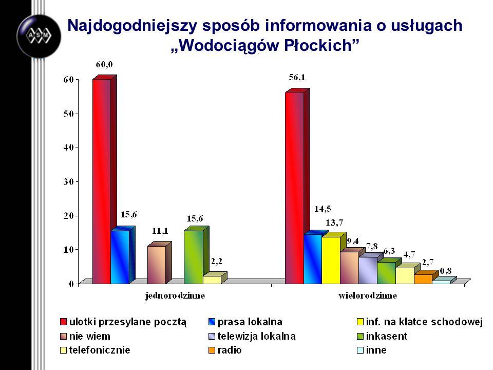 Najdogodniejszy sposób informowania o usługach Wodociągów Płockich 13,7