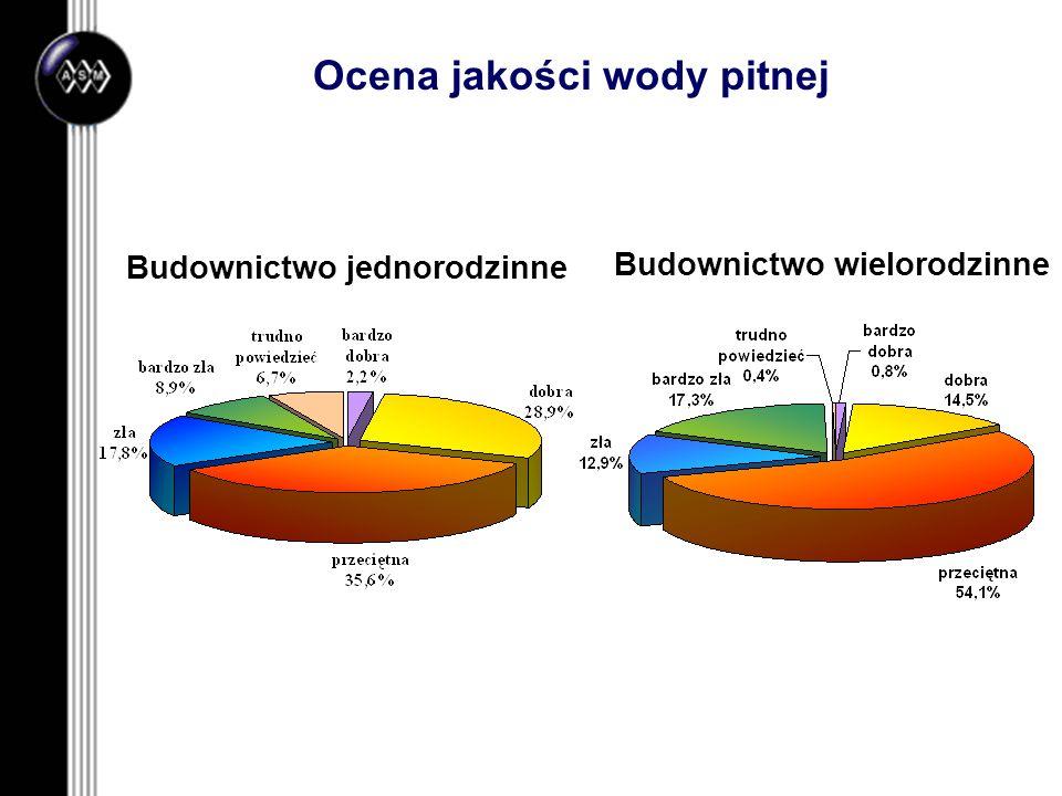 Ocena jakości wody pitnej Budownictwo jednorodzinne Budownictwo wielorodzinne