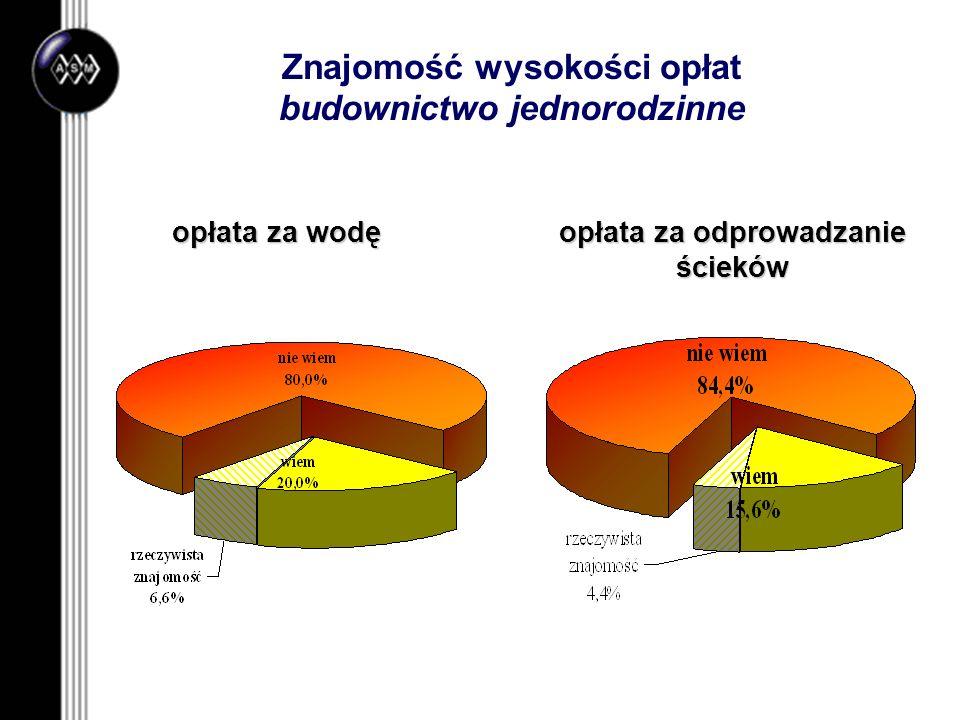 opłata za wodę opłata za odprowadzanie ścieków Znajomość wysokości opłat budownictwo jednorodzinne
