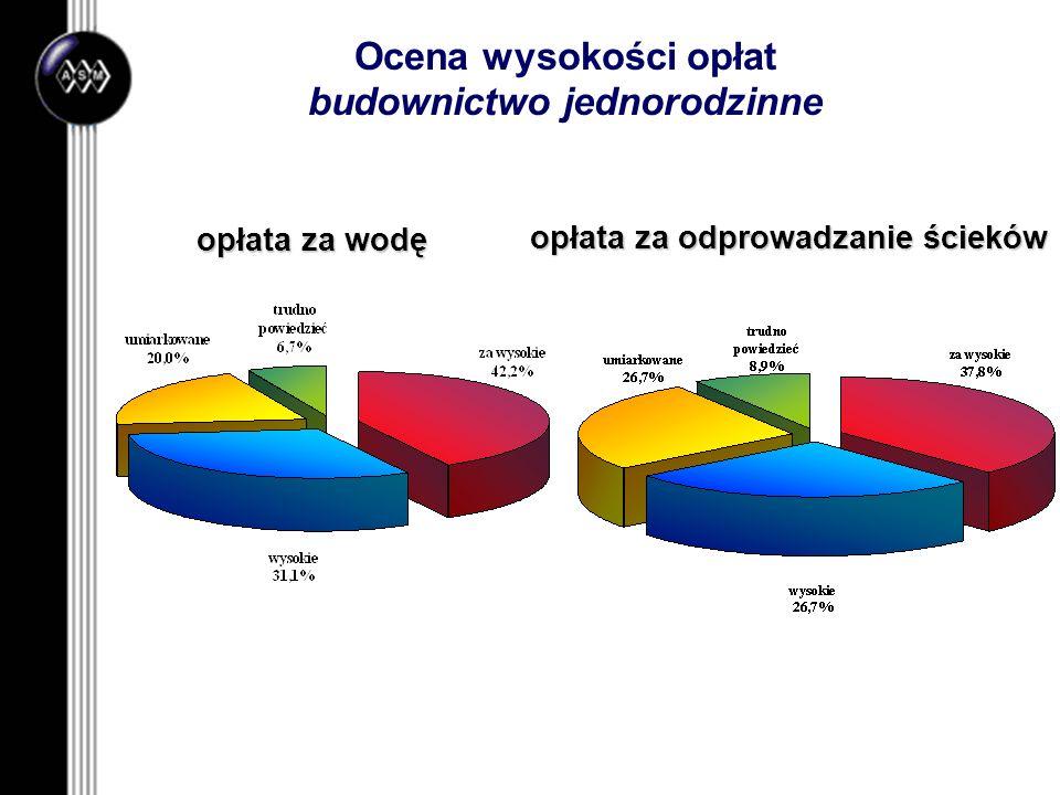 Ocena wysokości opłat budownictwo jednorodzinne opłata za wodę opłata za odprowadzanie ścieków