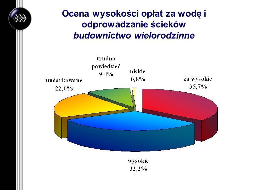 Ocena wysokości opłat za wodę i odprowadzanie ścieków budownictwo wielorodzinne