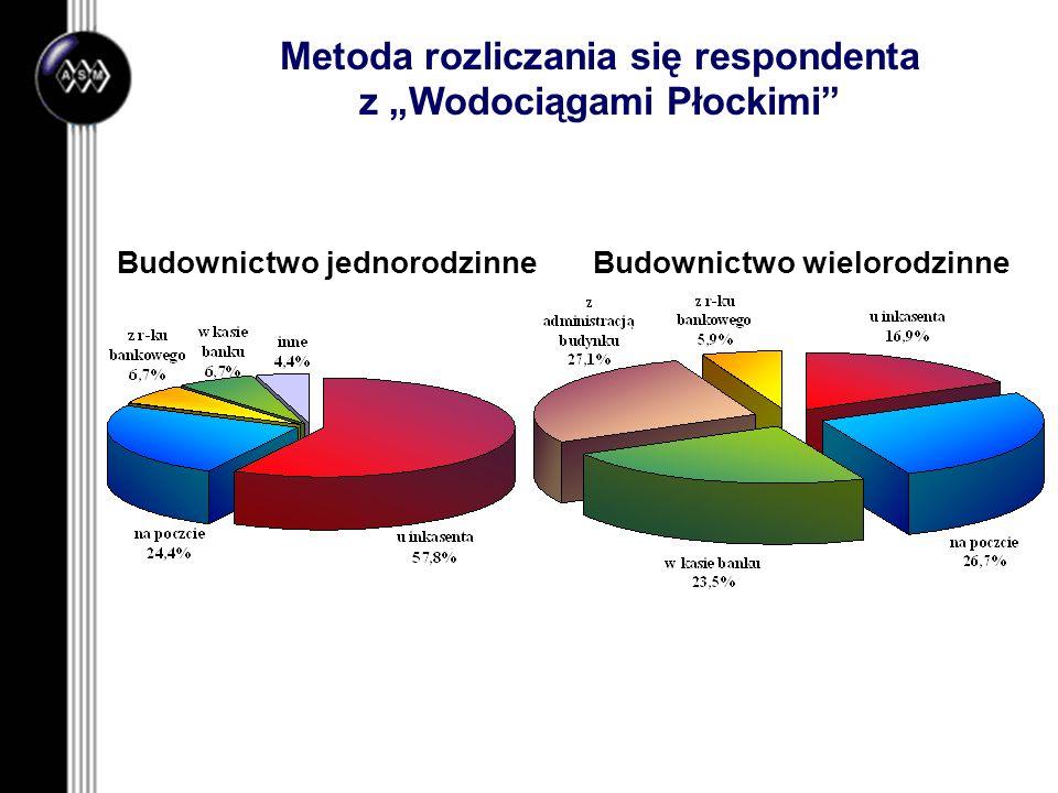 Metoda rozliczania się respondenta z Wodociągami Płockimi Budownictwo jednorodzinneBudownictwo wielorodzinne