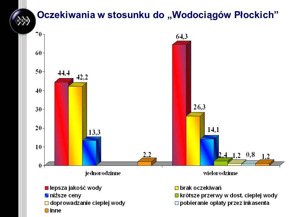 Oczekiwania w stosunku do Wodociągów Płockich