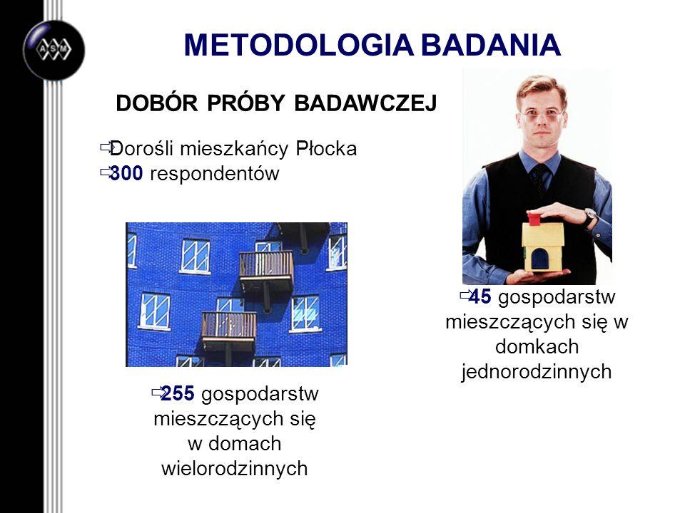 METODOLOGIA BADANIA DOBÓR PRÓBY BADAWCZEJ Dorośli mieszkańcy Płocka 300 respondentów 45 gospodarstw mieszczących się w domkach jednorodzinnych 255 gos