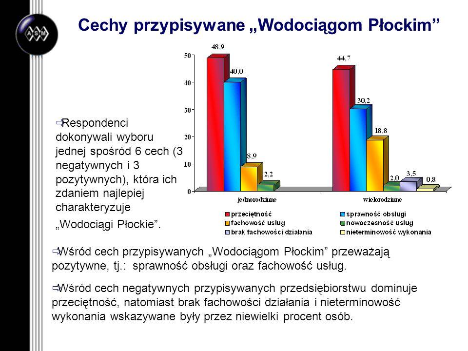 Cechy przypisywane Wodociągom Płockim Respondenci dokonywali wyboru jednej spośród 6 cech (3 negatywnych i 3 pozytywnych), która ich zdaniem najlepiej