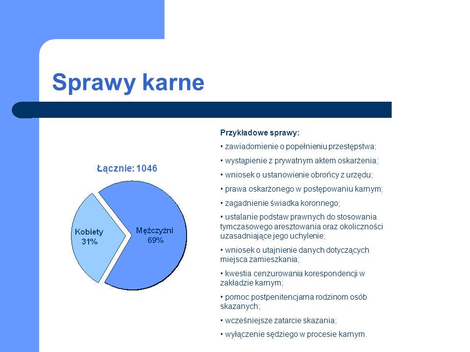 Sprawy karne Łącznie: 1046 Przykładowe sprawy: zawiadomienie o popełnieniu przestępstwa; wystąpienie z prywatnym aktem oskarżenia; wniosek o ustanowie