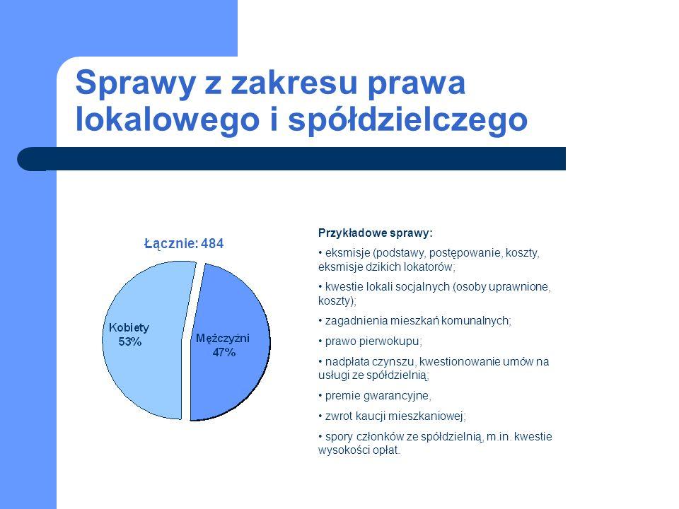 Sprawy z zakresu prawa lokalowego i spółdzielczego Łącznie: 484 Przykładowe sprawy: eksmisje (podstawy, postępowanie, koszty, eksmisje dzikich lokator