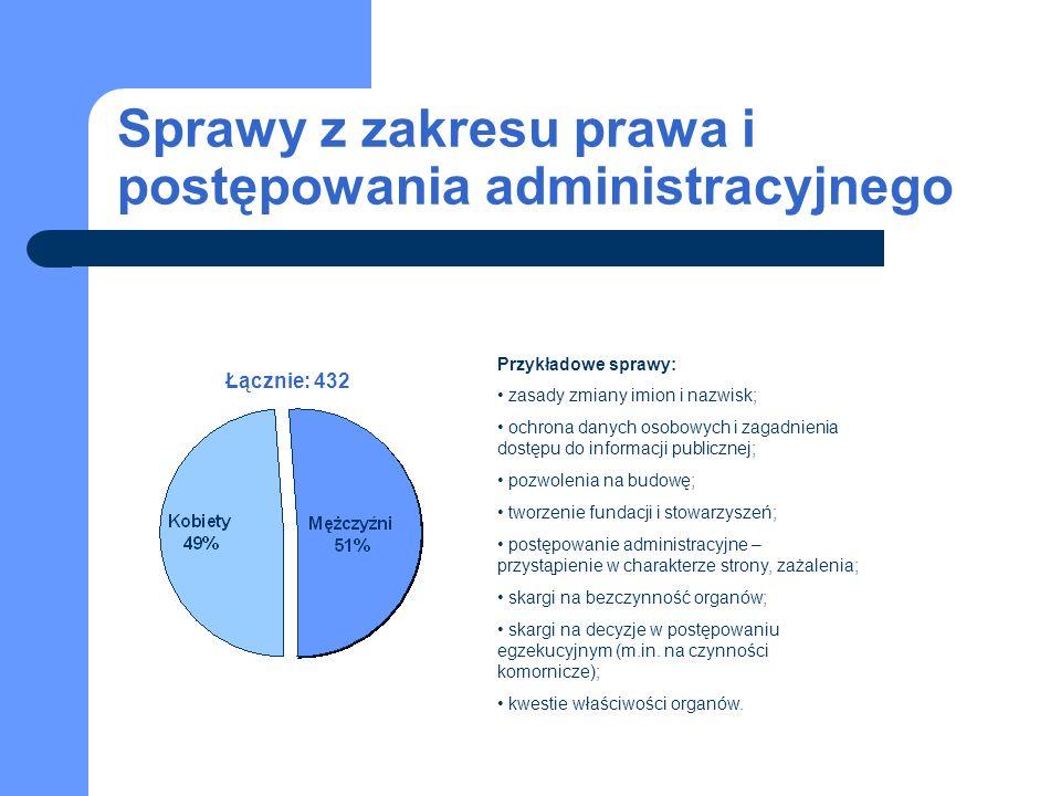 Sprawy z zakresu prawa i postępowania administracyjnego Łącznie: 432 Przykładowe sprawy: zasady zmiany imion i nazwisk; ochrona danych osobowych i zag
