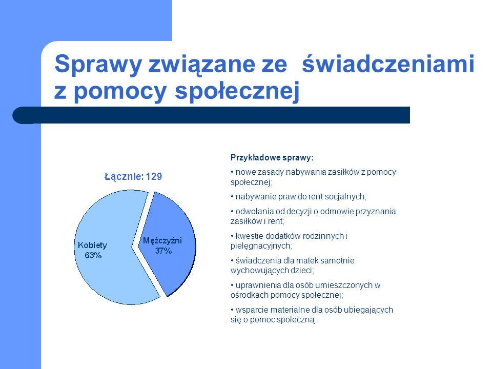Sprawy związane ze świadczeniami z pomocy społecznej Łącznie: 129 Przykładowe sprawy: nowe zasady nabywania zasiłków z pomocy społecznej; nabywanie pr