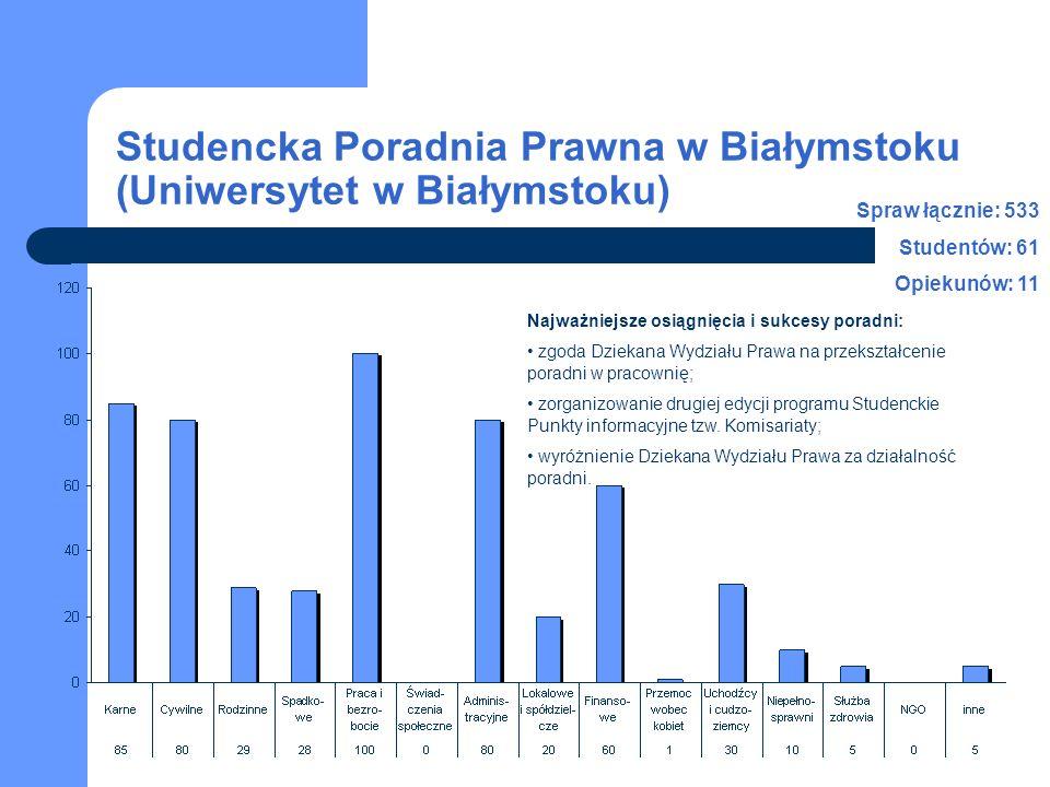 Studencka Poradnia Prawna w Białymstoku (Uniwersytet w Białymstoku) Spraw łącznie: 533 Studentów: 61 Opiekunów: 11 Najważniejsze osiągnięcia i sukcesy
