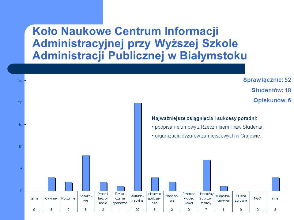 Koło Naukowe Centrum Informacji Administracyjnej przy Wyższej Szkole Administracji Publicznej w Białymstoku Spraw łącznie: 52 Studentów: 18 Opiekunów: