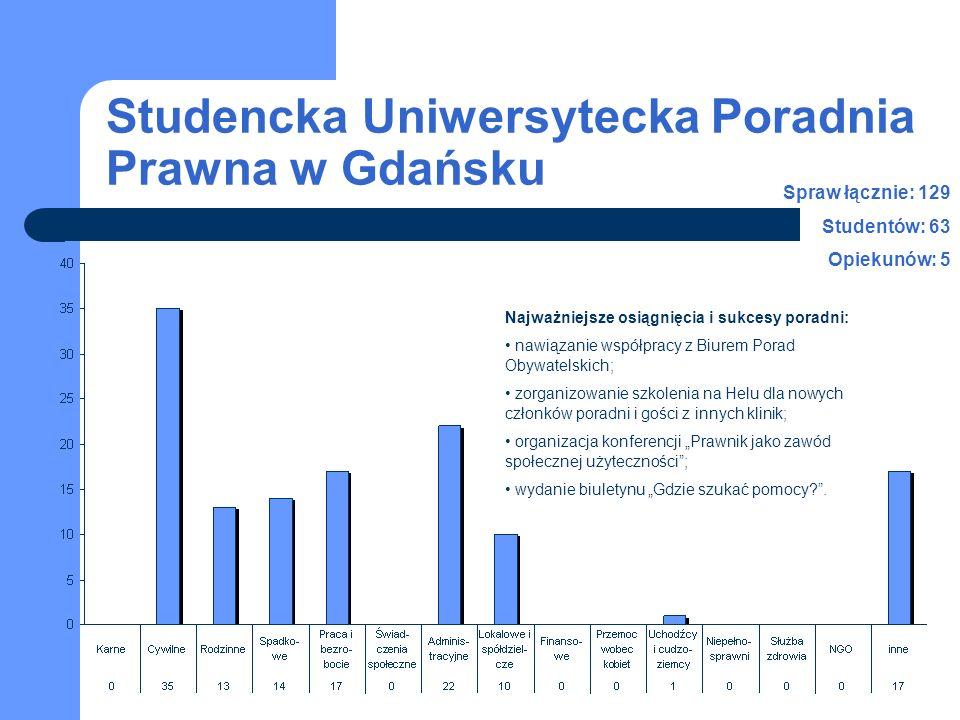 Studencka Uniwersytecka Poradnia Prawna w Gdańsku Najważniejsze osiągnięcia i sukcesy poradni: nawiązanie współpracy z Biurem Porad Obywatelskich; zor
