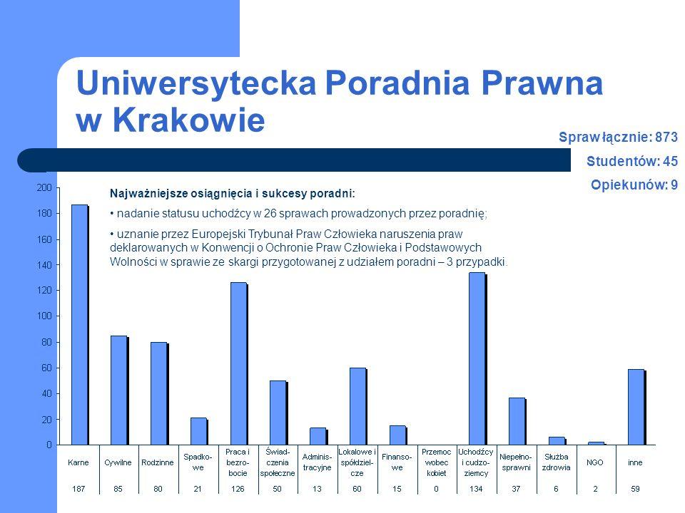 Uniwersytecka Poradnia Prawna w Krakowie Najważniejsze osiągnięcia i sukcesy poradni: nadanie statusu uchodźcy w 26 sprawach prowadzonych przez poradn