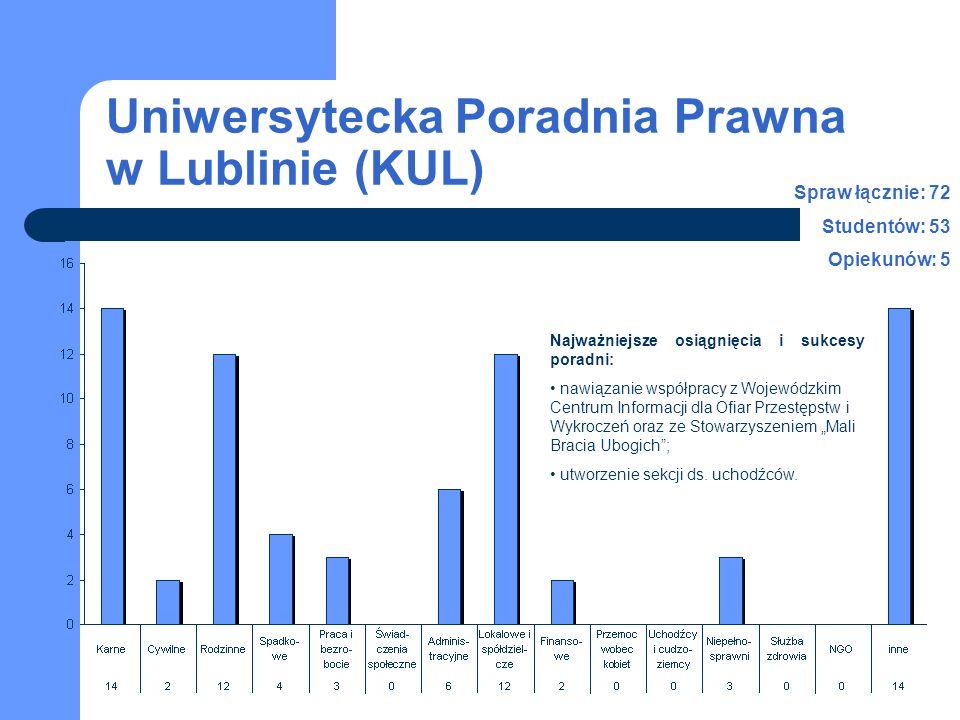 Uniwersytecka Poradnia Prawna w Lublinie (KUL) Najważniejsze osiągnięcia i sukcesy poradni: nawiązanie współpracy z Wojewódzkim Centrum Informacji dla