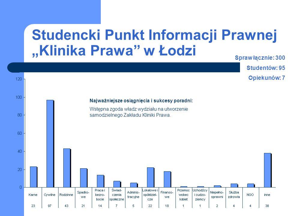 Studencki Punkt Informacji Prawnej Klinika Prawa w Łodzi Spraw łącznie: 300 Studentów: 95 Opiekunów: 7 Najważniejsze osiągnięcia i sukcesy poradni: Ws