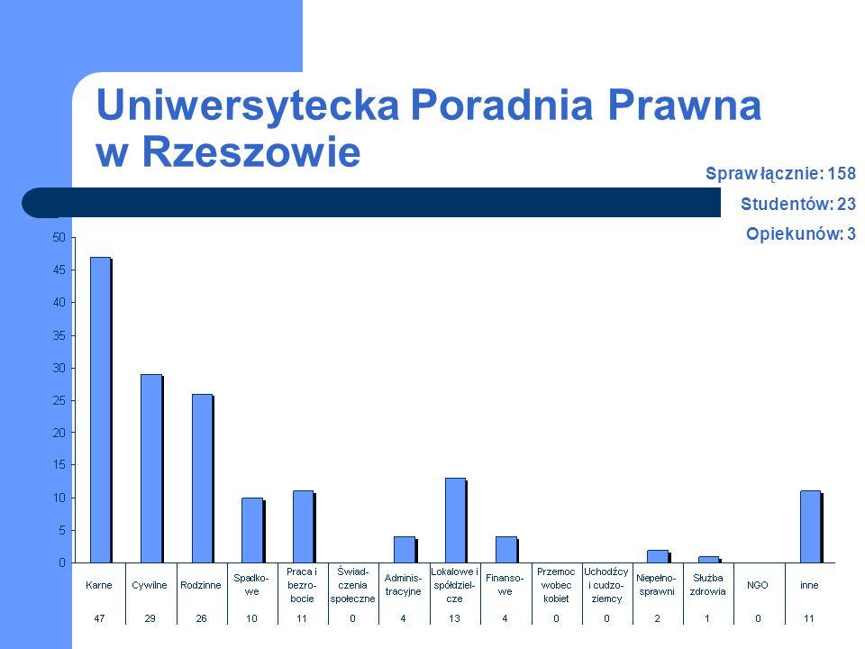 Uniwersytecka Poradnia Prawna w Rzeszowie Spraw łącznie: 158 Studentów: 23 Opiekunów: 3