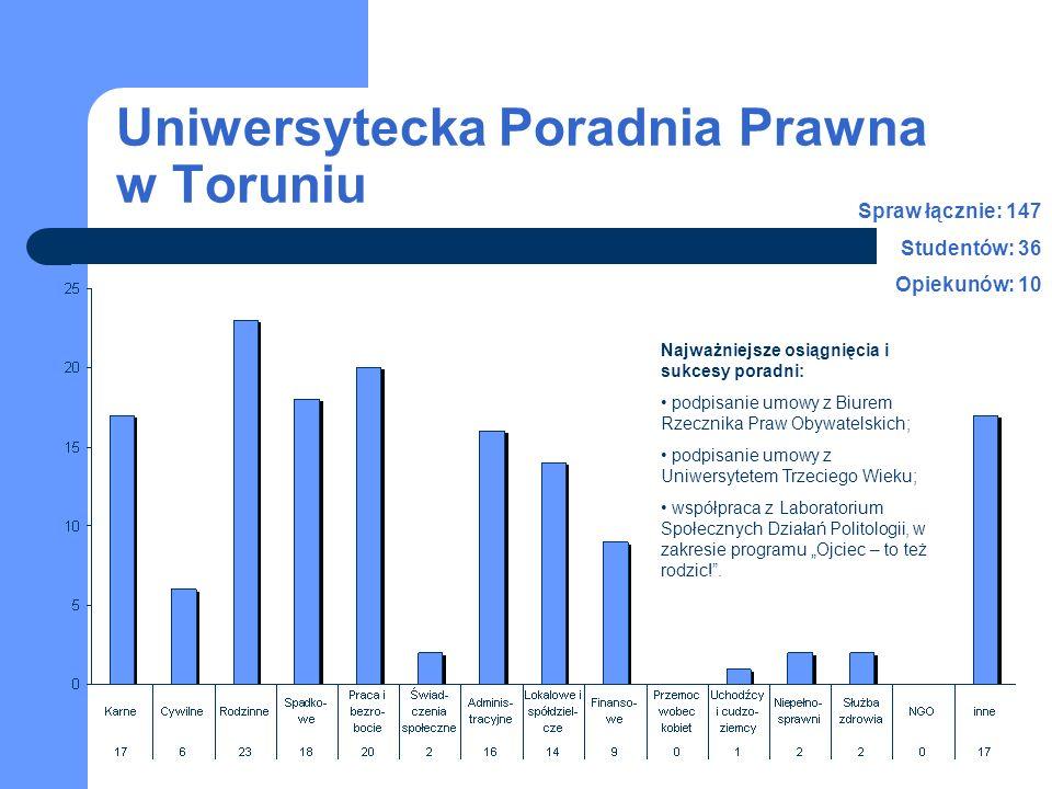 Uniwersytecka Poradnia Prawna w Toruniu Najważniejsze osiągnięcia i sukcesy poradni: podpisanie umowy z Biurem Rzecznika Praw Obywatelskich; podpisani