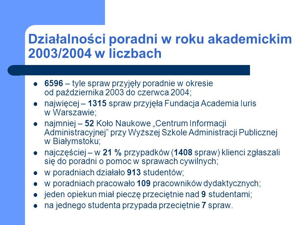 Działalności poradni w roku akademickim 2003/2004 w liczbach 6596 – tyle spraw przyjęły poradnie w okresie od października 2003 do czerwca 2004; najwi