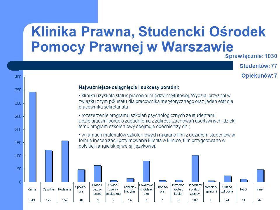Klinika Prawna, Studencki Ośrodek Pomocy Prawnej w Warszawie Najważniejsze osiągnięcia i sukcesy poradni: klinika uzyskała status pracowni międzyinsty