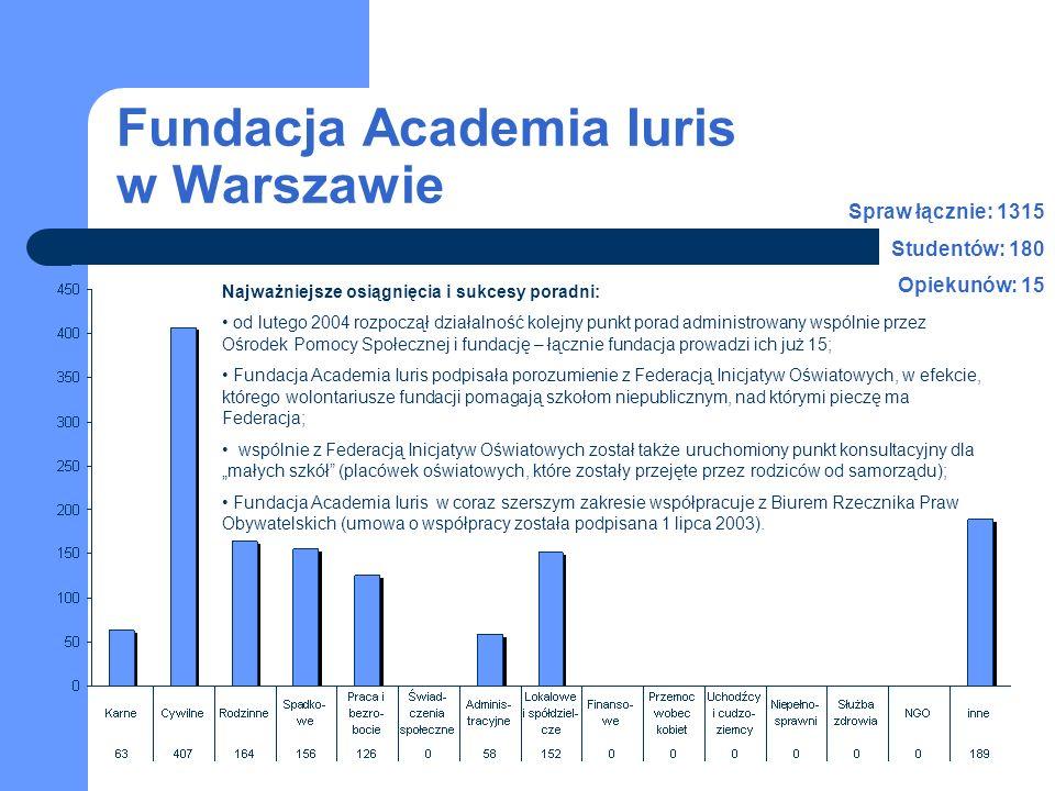 Fundacja Academia Iuris w Warszawie Najważniejsze osiągnięcia i sukcesy poradni: od lutego 2004 rozpoczął działalność kolejny punkt porad administrowa