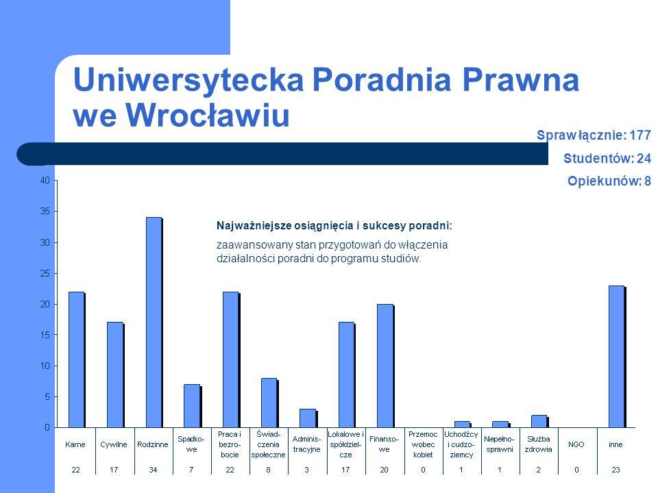 Uniwersytecka Poradnia Prawna we Wrocławiu Najważniejsze osiągnięcia i sukcesy poradni: zaawansowany stan przygotowań do włączenia działalności poradn