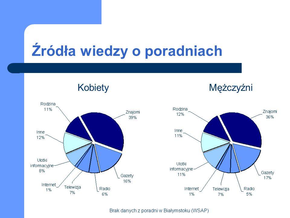 Źródła wiedzy o poradniach KobietyMężczyźni Brak danych z poradni w Białymstoku (WSAP)