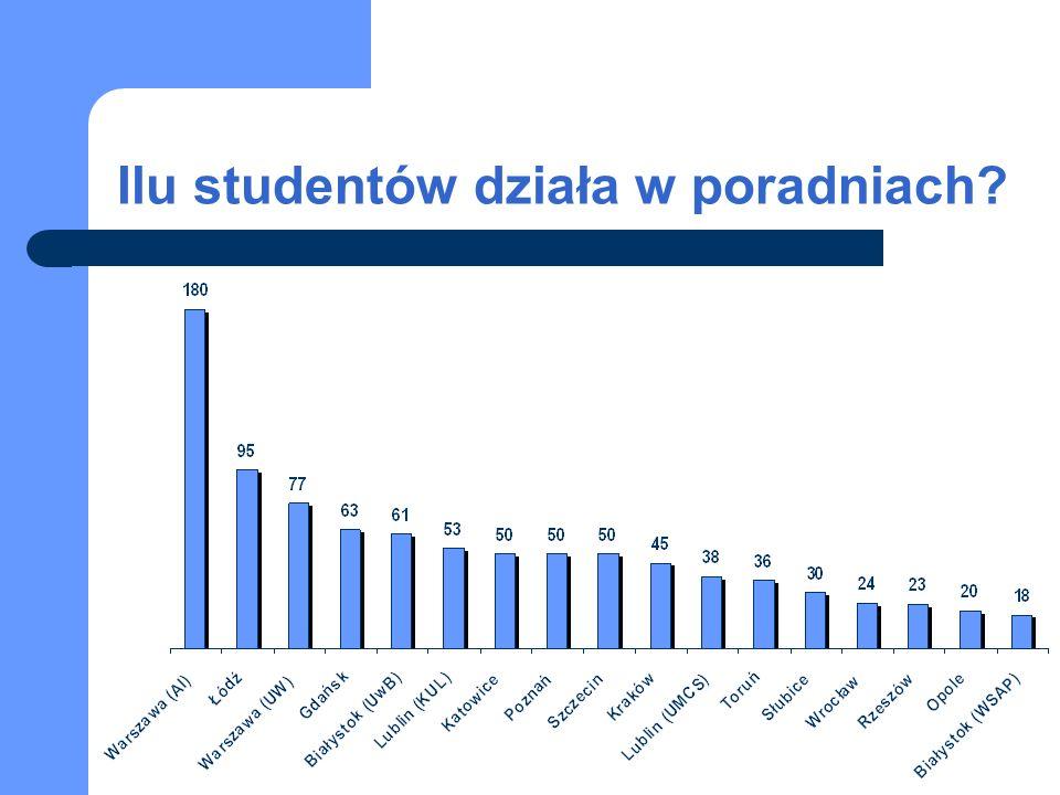 Ilu studentów działa w poradniach?