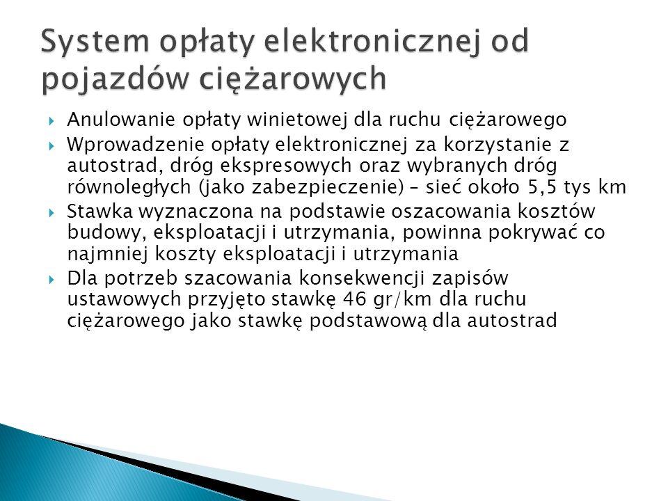 Anulowanie opłaty winietowej dla ruchu ciężarowego Wprowadzenie opłaty elektronicznej za korzystanie z autostrad, dróg ekspresowych oraz wybranych dró