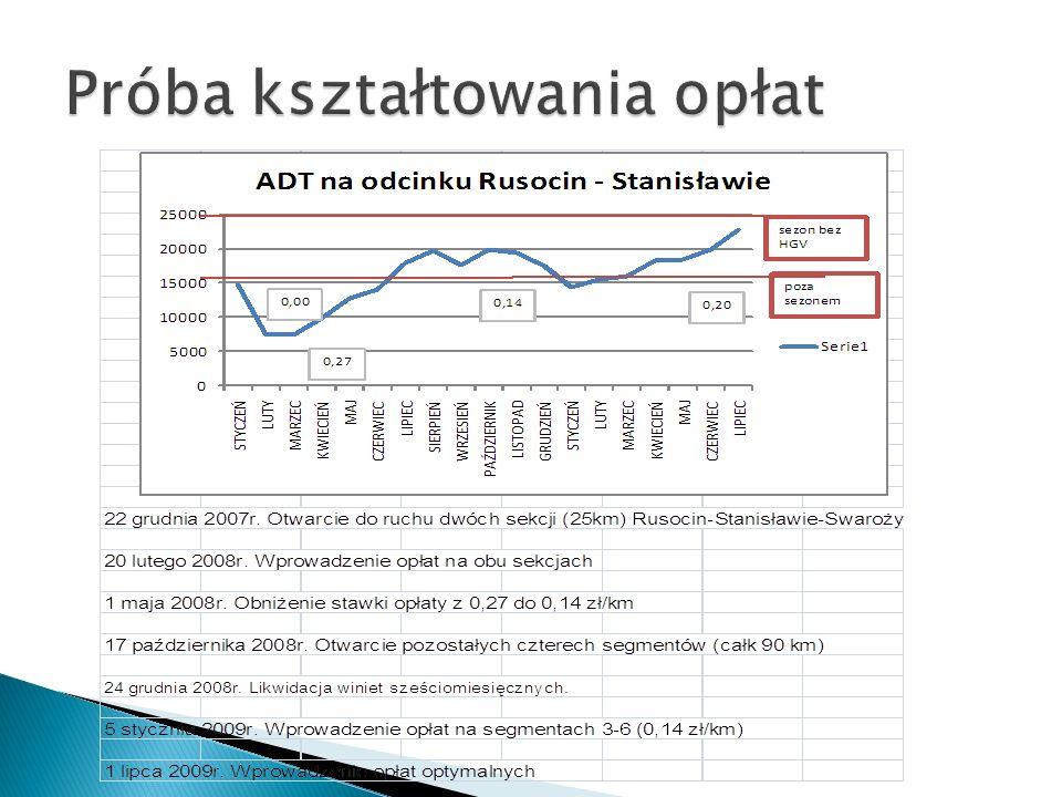 Rozporządzenie z 16 lipca 2002 roku w sprawie autostrad płatnych określa, iż wszystkie odcinki autostrad w Polsce będą podlegały opłacie kilometrażowej.