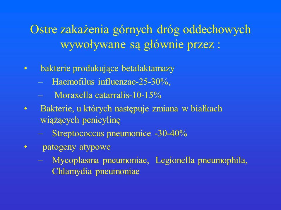 Ostre zakażenia górnych dróg oddechowych wywoływane są głównie przez : bakterie produkujące betalaktamazy –Haemofilus influenzae-25-30%, – Moraxella c