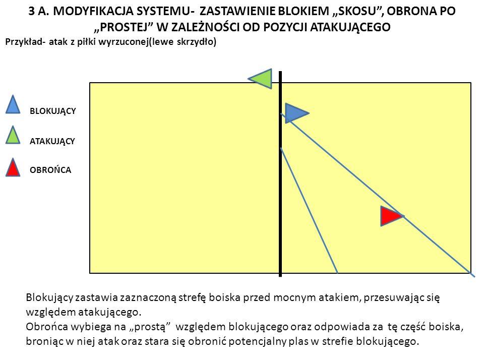 3 A. MODYFIKACJA SYSTEMU- ZASTAWIENIE BLOKIEM SKOSU, OBRONA PO PROSTEJ W ZALEŻNOŚCI OD POZYCJI ATAKUJĄCEGO Przykład- atak z piłki wyrzuconej(lewe skrz