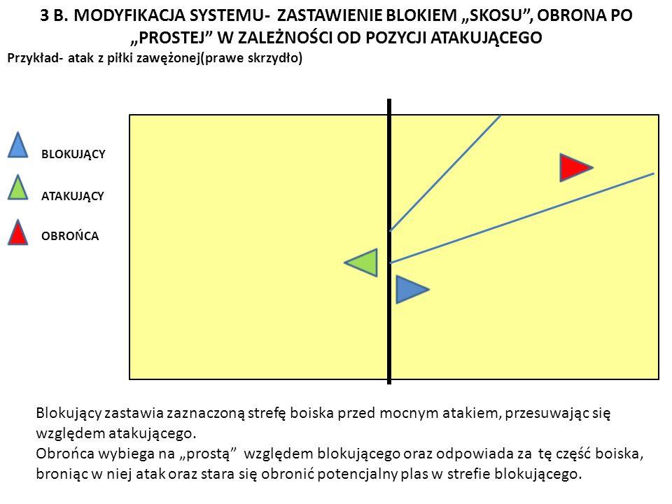 3 B. MODYFIKACJA SYSTEMU- ZASTAWIENIE BLOKIEM SKOSU, OBRONA PO PROSTEJ W ZALEŻNOŚCI OD POZYCJI ATAKUJĄCEGO Przykład- atak z piłki zawężonej(prawe skrz