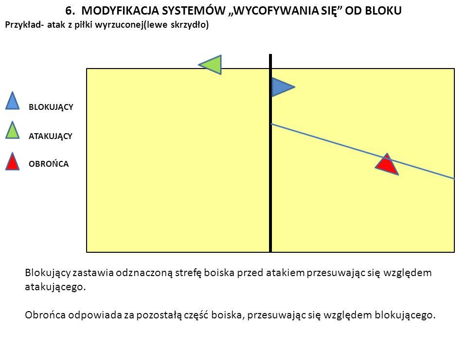 6. MODYFIKACJA SYSTEMÓW WYCOFYWANIA SIĘ OD BLOKU Przykład- atak z piłki wyrzuconej(lewe skrzydło) BLOKUJĄCY ATAKUJĄCY OBROŃCA Blokujący zastawia odzna