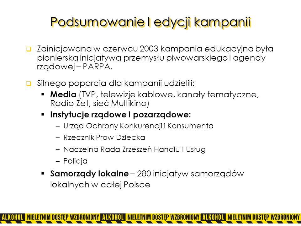 Podsumowanie I edycji kampanii – cd.