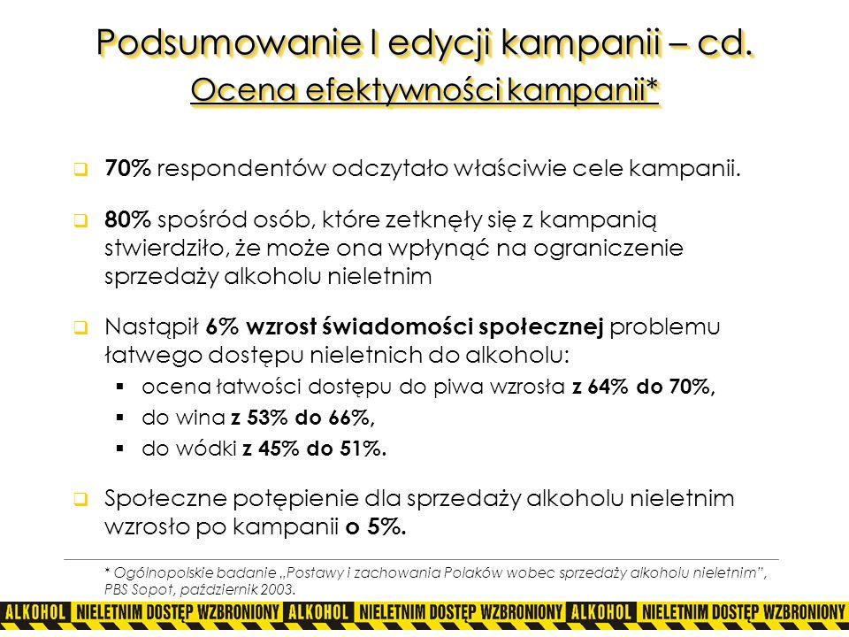 Podsumowanie I edycji kampanii – cd. Ocena efektywności kampanii* 70% respondentów odczytało właściwie cele kampanii. 80% spośród osób, które zetknęły