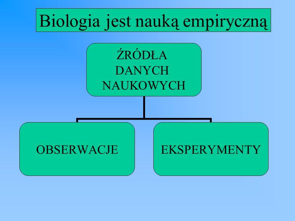 ŹRÓDŁA DANYCH NAUKOWYCH OBSERWACJEEKSPERYMENTY Biologia jest nauką empiryczną