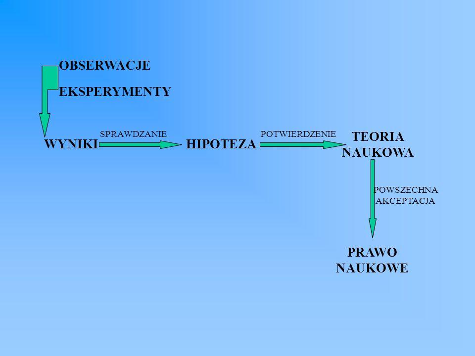 OBSERWACJE EKSPERYMENTY WYNIKI SPRAWDZANIE HIPOTEZA POTWIERDZENIE TEORIA NAUKOWA POWSZECHNA AKCEPTACJA PRAWO NAUKOWE