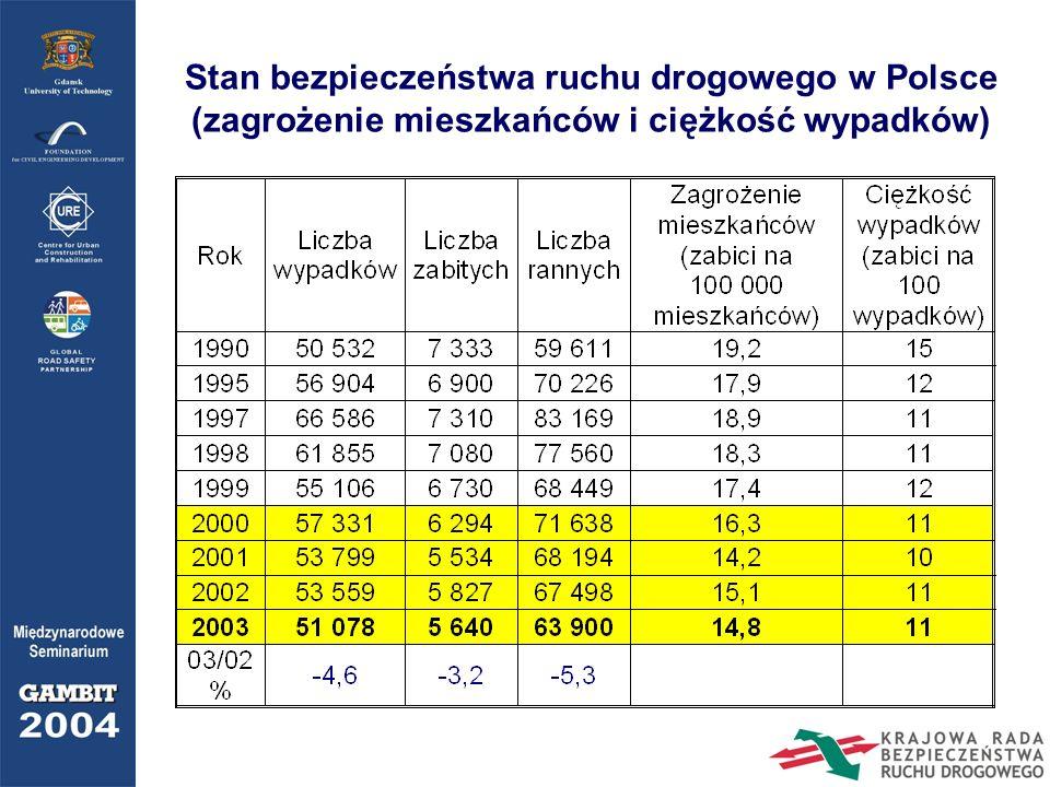 Stan bezpieczeństwa ruchu drogowego w Polsce (zagrożenie mieszkańców i ciężkość wypadków)