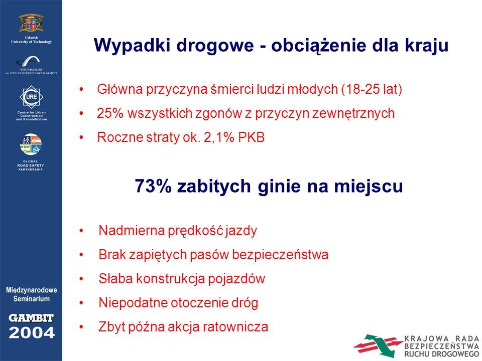 Wypadki drogowe - obciążenie dla kraju Główna przyczyna śmierci ludzi młodych (18-25 lat) 25% wszystkich zgonów z przyczyn zewnętrznych Roczne straty