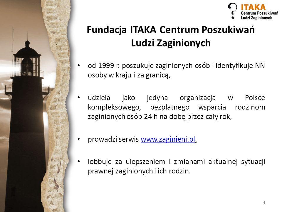 Fundacja ITAKA Centrum Poszukiwań Ludzi Zaginionych od 1999 r. poszukuje zaginionych osób i identyfikuje NN osoby w kraju i za granicą, udziela jako j