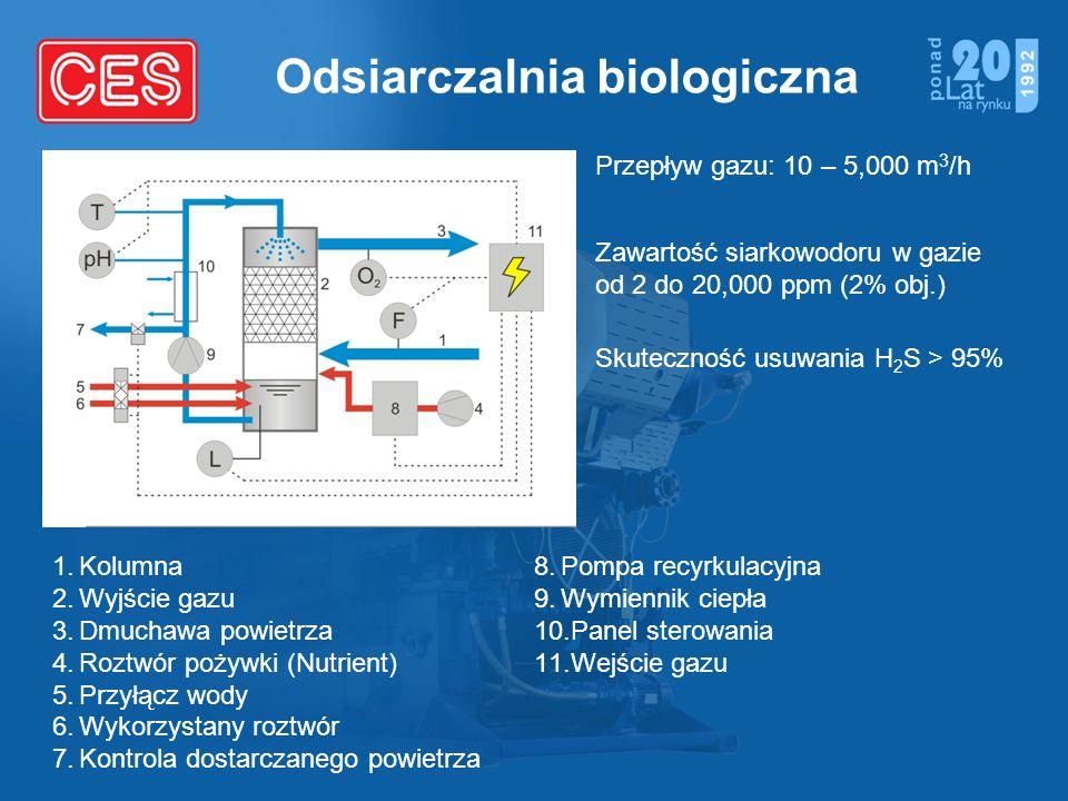 Odsiarczalnia biologiczna Przepływ gazu: 10 – 5,000 m 3 /h Zawartość siarkowodoru w gazie od 2 do 20,000 ppm (2% obj.) Skuteczność usuwania H 2 S > 95