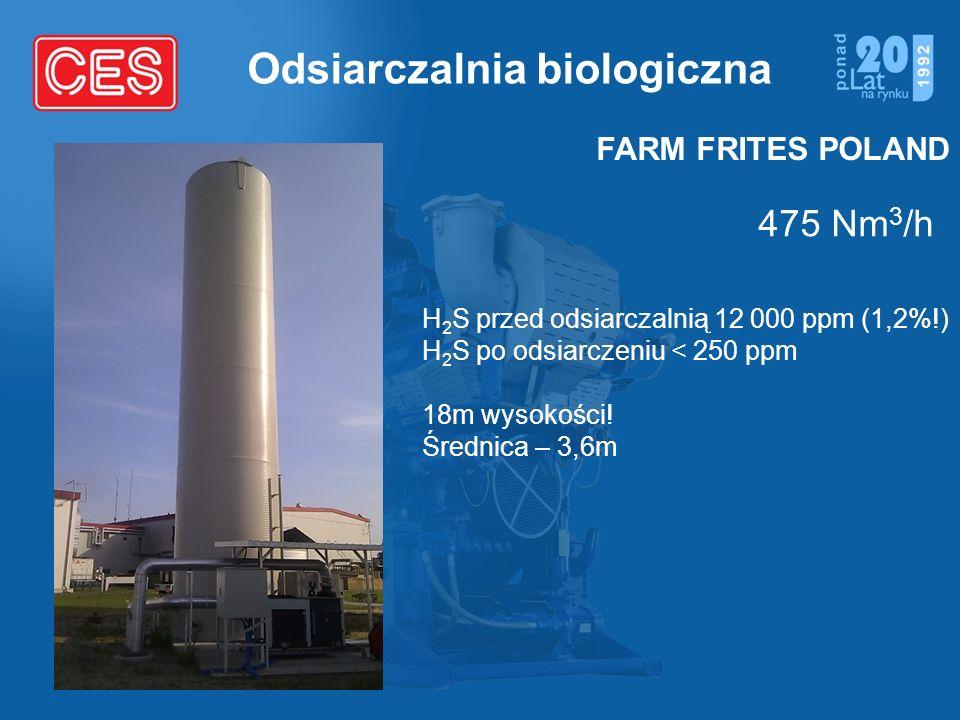 Odsiarczalnia biologiczna H 2 S przed odsiarczalnią 12 000 ppm (1,2%!) H 2 S po odsiarczeniu < 250 ppm 18m wysokości! Średnica – 3,6m 475 Nm 3 /h FARM