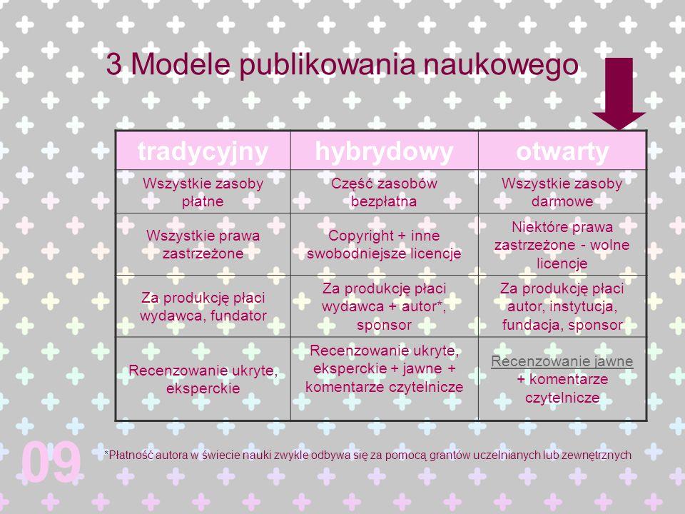 3 Modele publikowania naukowego tradycyjnyhybrydowyotwarty Wszystkie zasoby płatne Część zasobów bezpłatna Wszystkie zasoby darmowe Wszystkie prawa za