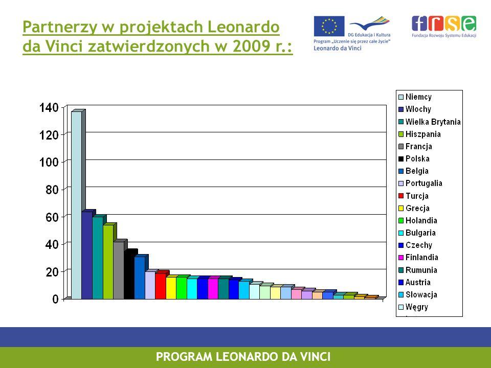 PROGRAM LEONARDO DA VINCI Partnerzy w projektach Leonardo da Vinci zatwierdzonych w 2009 r.: