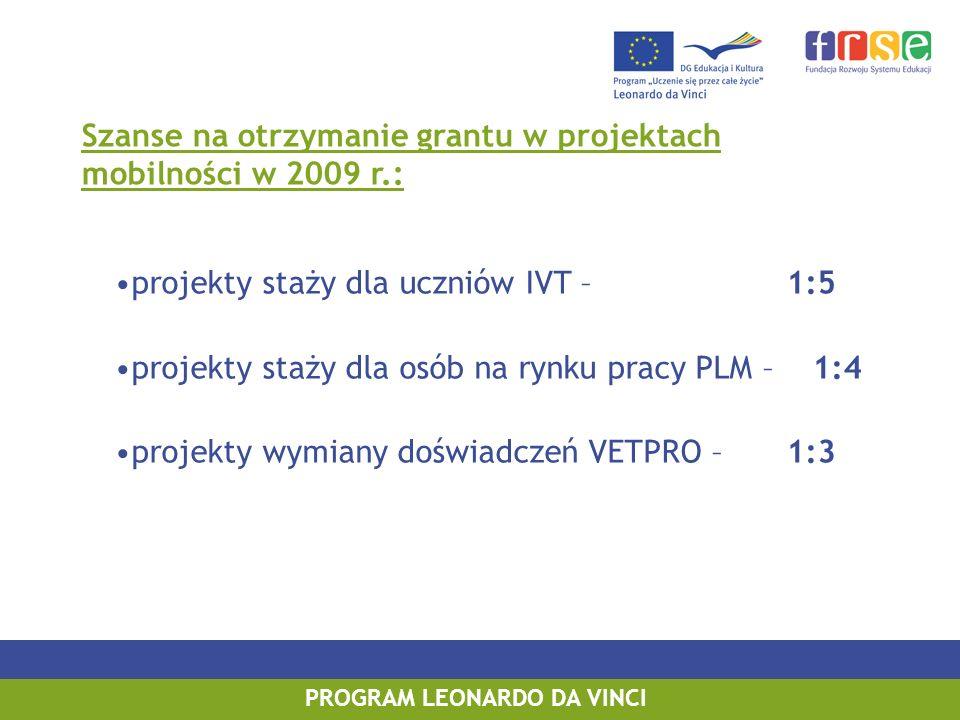 PROGRAM LEONARDO DA VINCI Szanse na otrzymanie grantu w projektach mobilności w 2009 r.: projekty staży dla uczniów IVT – 1:5 projekty staży dla osób