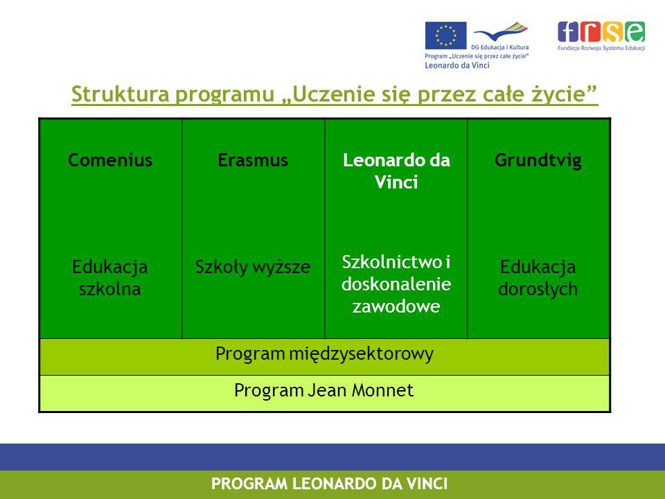 PROGRAM LEONARDO DA VINCI Szanse na otrzymanie grantu w projektach mobilności w 2009 r.: projekty staży dla uczniów IVT – 1:5 projekty staży dla osób na rynku pracy PLM – 1:4 projekty wymiany doświadczeń VETPRO – 1:3