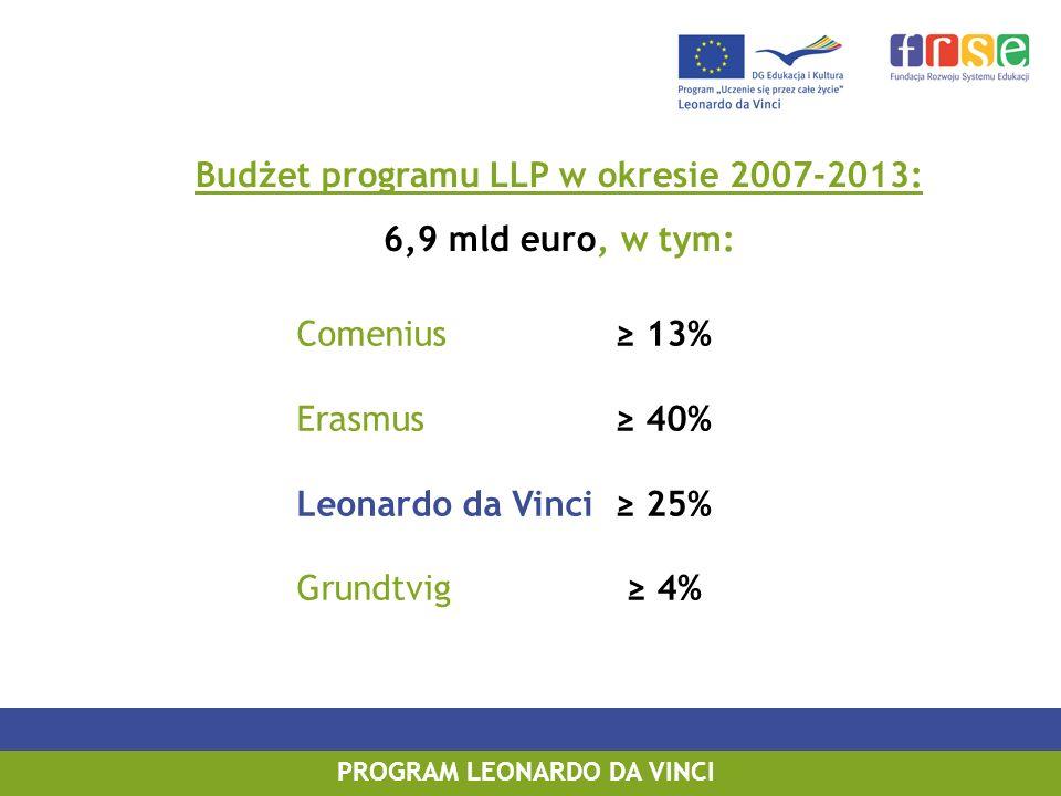 PROGRAM LEONARDO DA VINCI Budżet programu LLP w okresie 2007-2013: 6,9 mld euro, w tym: Comenius 13% Erasmus 40% Leonardo da Vinci 25% Grundtvig 4%