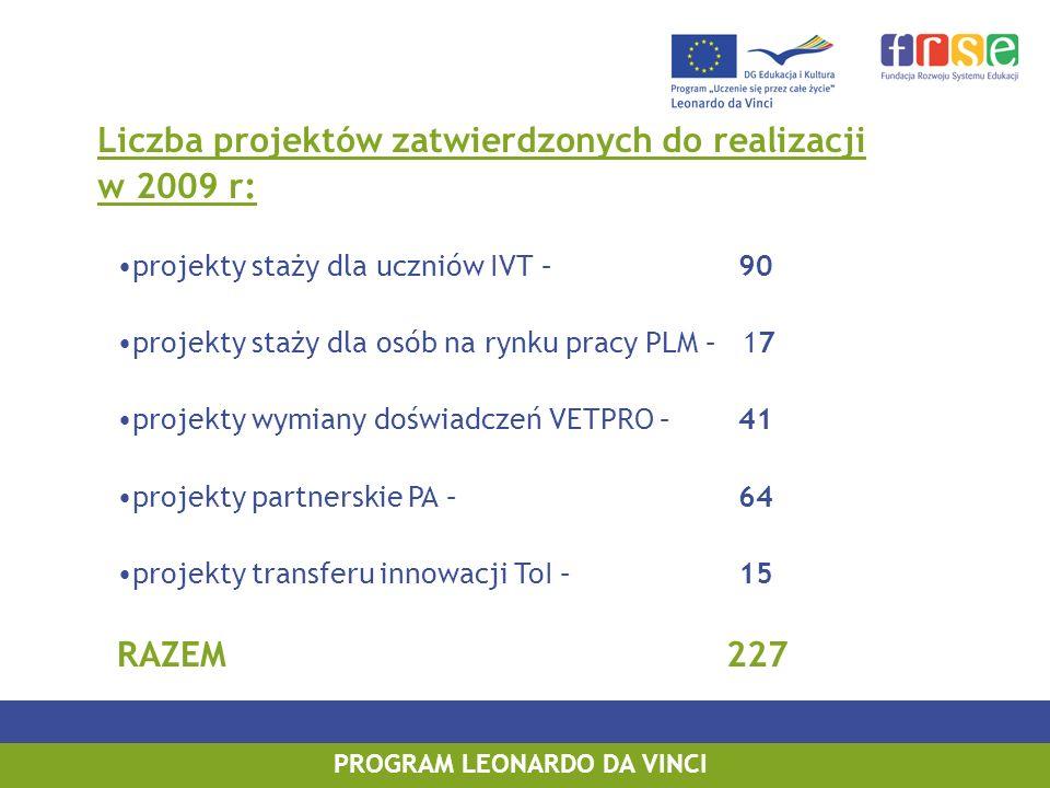 PROGRAM LEONARDO DA VINCI Liczba projektów zatwierdzonych do realizacji w 2009 r: projekty staży dla uczniów IVT – 90 projekty staży dla osób na rynku