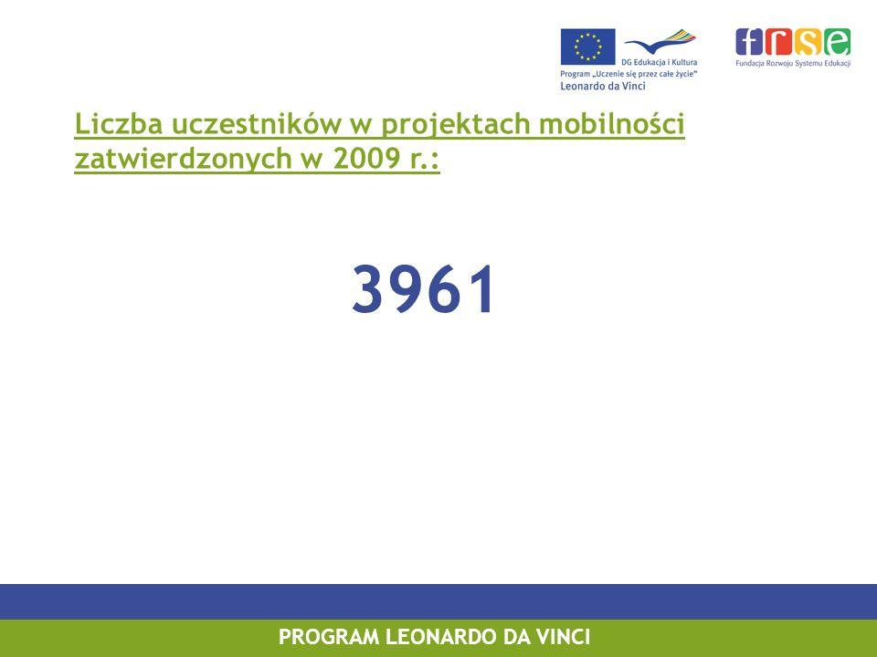 PROGRAM LEONARDO DA VINCI 3961 Liczba uczestników w projektach mobilności zatwierdzonych w 2009 r.: